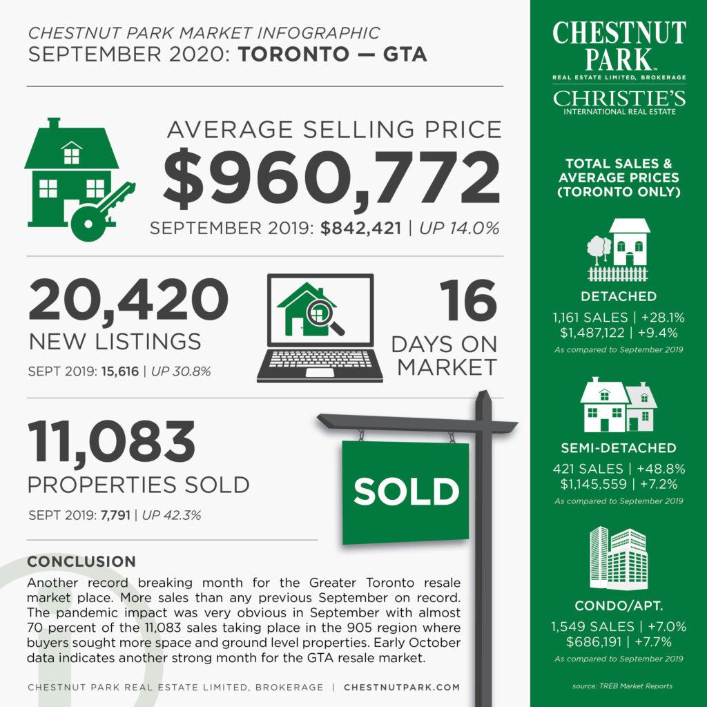 Toronto Market Update